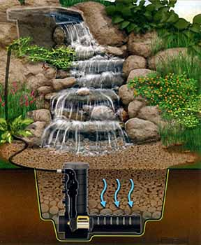 "Diagram of Aquascape Designs Inc. ""Pondless"" waterfall system"